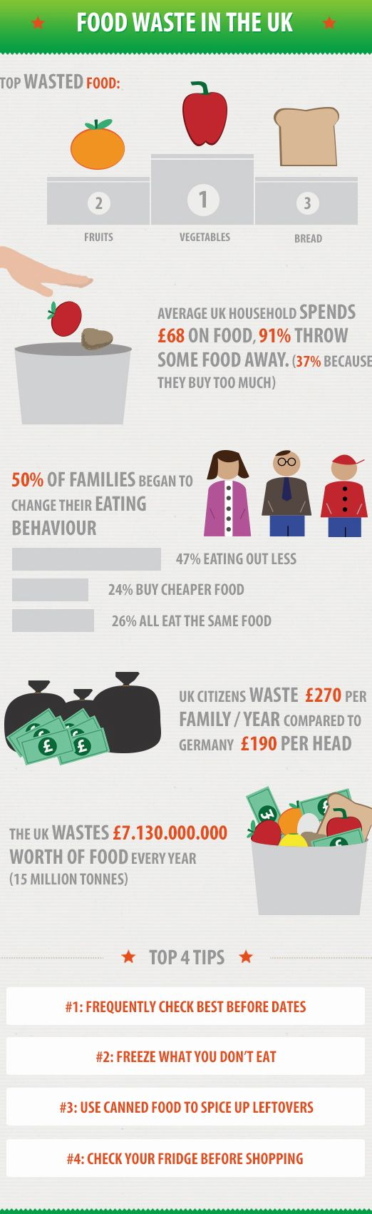 food-waste-in-the-uk
